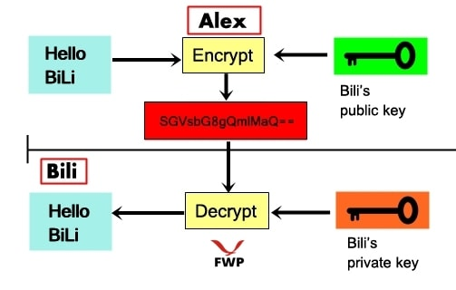 Easy Way To identify Encryption Types Text